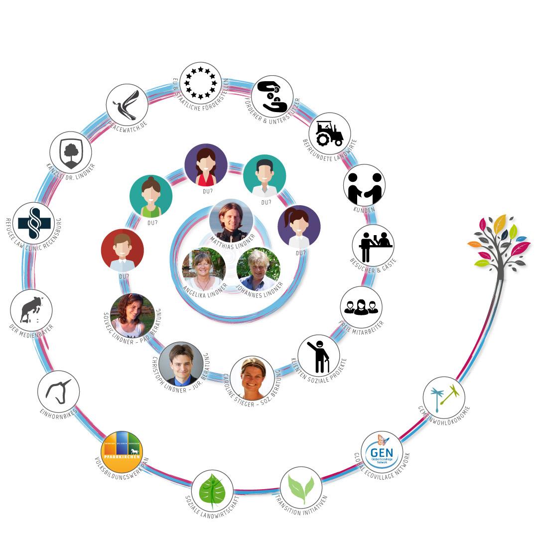 Unser Team &8 Netzwerk